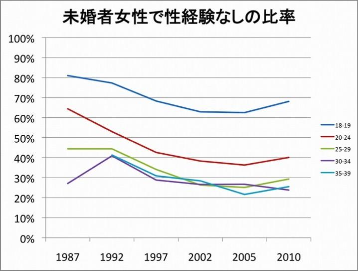 未婚者で処女の比率表