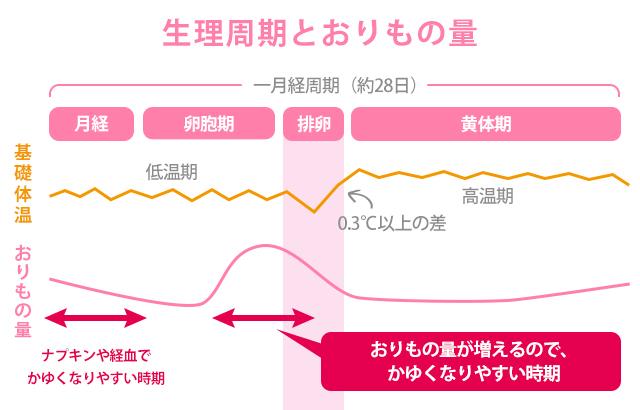 おりものの量グラフ
